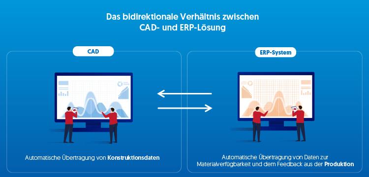 Mit einer vollständigen Integration verfügen Sie über eine bidirektionale Verbindung zwischen CAD-Software und ERP-System.
