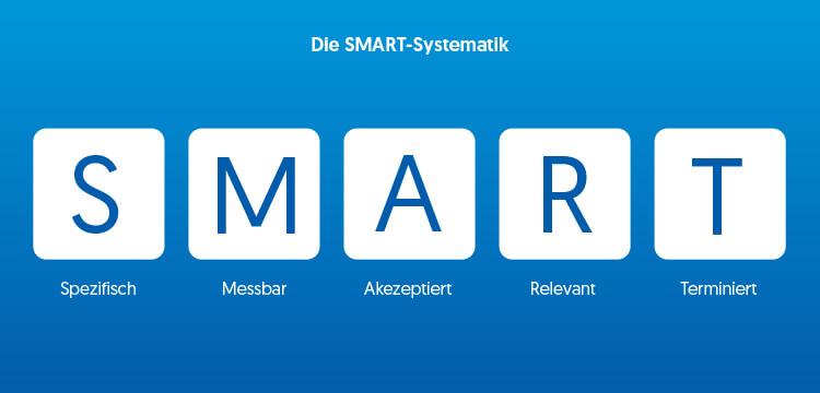 Die SMART-Systematik schafft einen realen Mehrwert für Sie und Ihr ERP-Projekt.