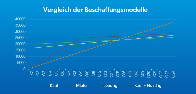 Kostenvergleich verschiedener Beschaffungsmodelle über sechs Jahre.