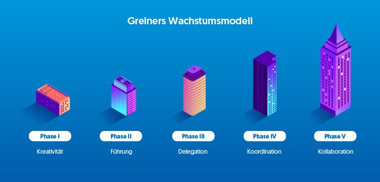 Greiners Wachstumsmodell als Tool für das ERP-Lastenheft