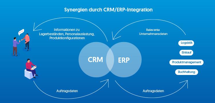 Ein CRM-Tool mit ERP-Anbindung oder gleich ein ERP-System mit CRM-Funktionen ist heutzutage praktisch ein Muss für den Vertrieb.