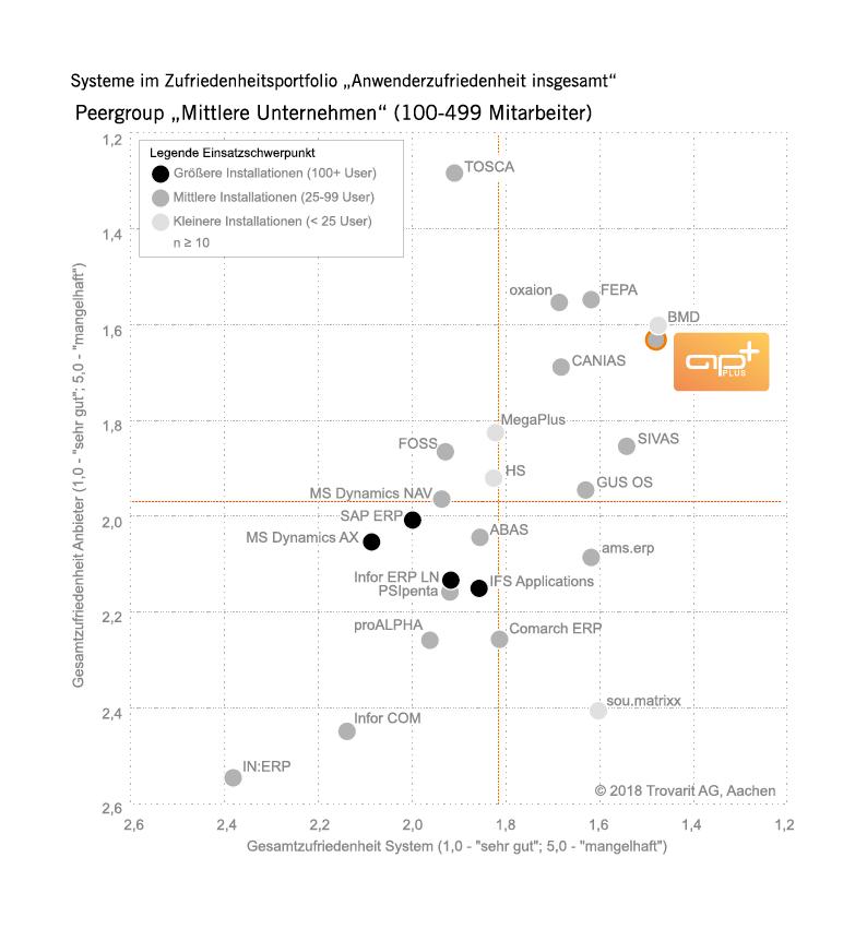 Trovarit-Studie 2018/19: Mittlere Unternehment