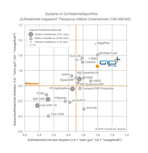 Trovarit-Studie 2016: Asseco-Lösung punktet erneut bei Anwenderzufriedenheit
