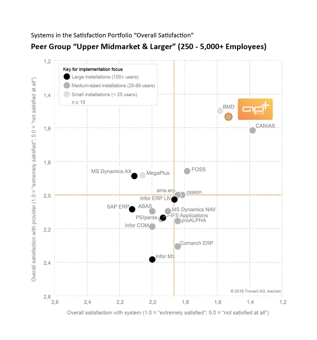 Trovarit Survey 2018: Upper Midmarket and larger Companies ERP-Software