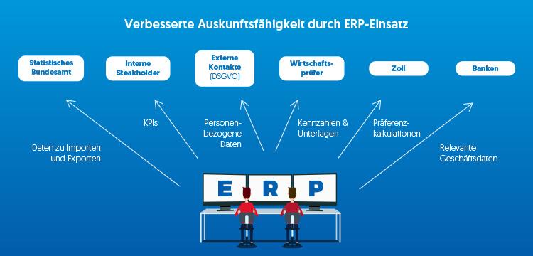 ERP-Systeme ermöglichen es, die manuelle Datensuche im Unternehmen durch automatisierte Prozesse zu ersetzen.