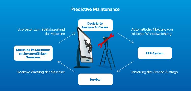 Die Kombination von Cloud-Plattform und ERP-Software ist in der Lage, Service-Einsätze automatisch zu planen.
